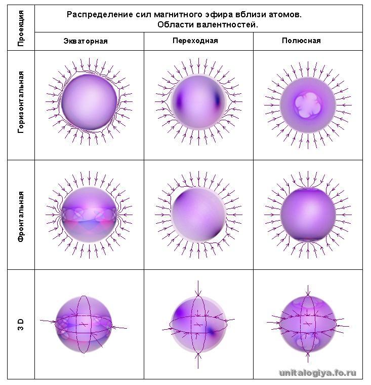 схемы распределения сил